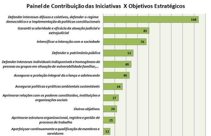 painel de contribuição das iniciativas 2014