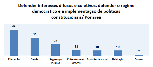 Gráfico defesa interesses difusos e coletivos