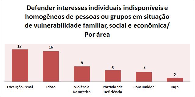 Gráfico Interesses Individuais Indisponíveis